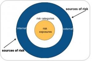riskcircle